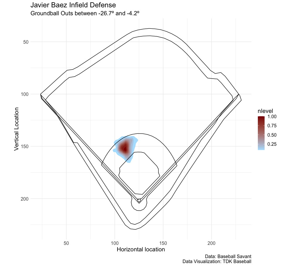 Evaluating Infield Defense: Data Visualization and Creating a Model
